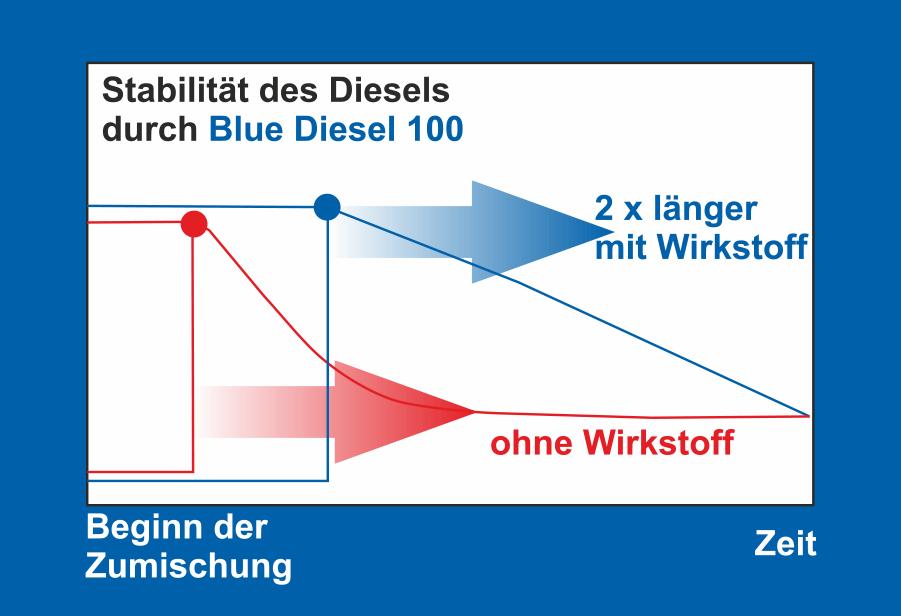 BlueDiesel-Stabilität Raiffeisen Beckum eG